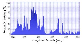 Espectro UV Fe