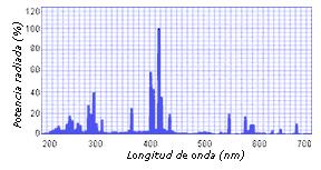 Espectro UV Ga