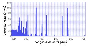 Espectro UV Hg