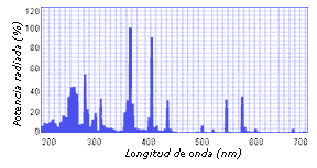 Espectro UV Pb